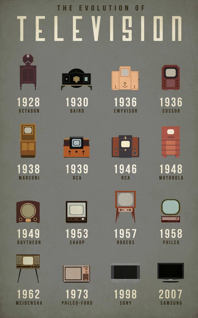 Evolution_of_tv.jpg