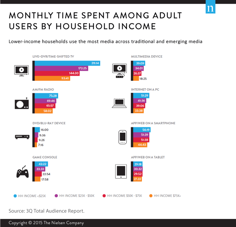 Monthly_Media_Expenditure_Among_Adults_By_Household_Income.png