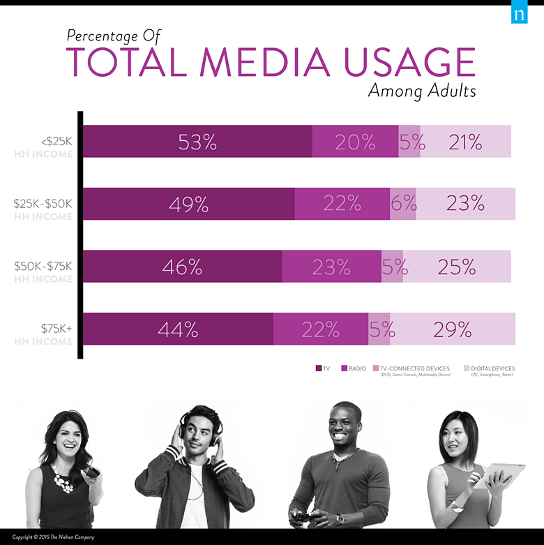 Percentage_of_Total_Media_Usage_Among_Adults.png