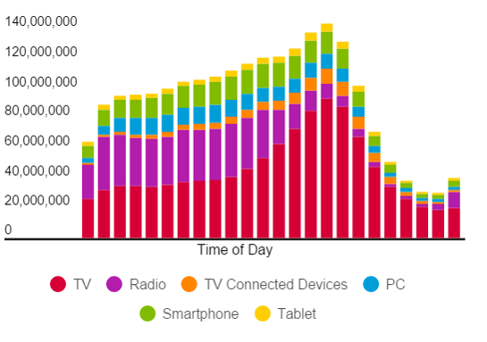 Time_of_Day_Media_Usage.png
