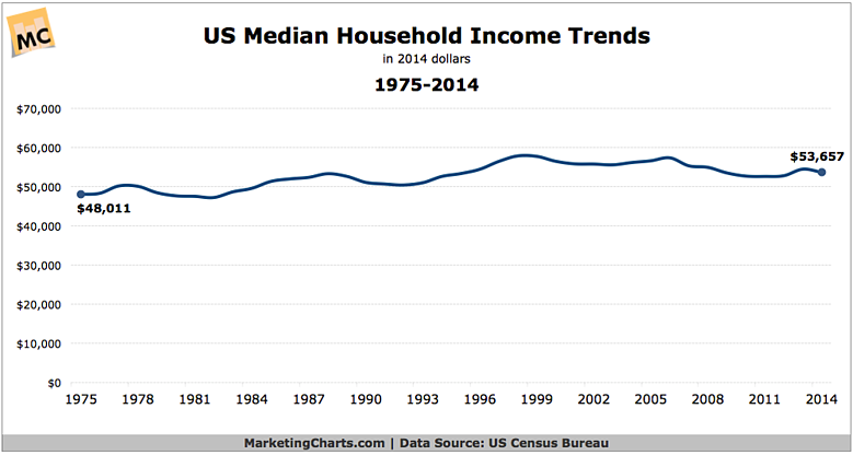 US_Median_Household_Income_Trends.png